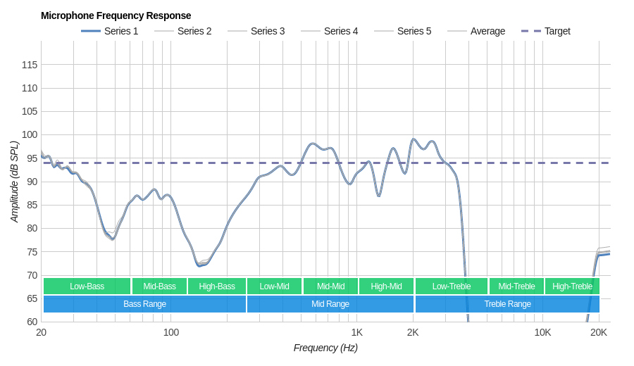 Samsung Galaxy Buds Microphone Frequency Response