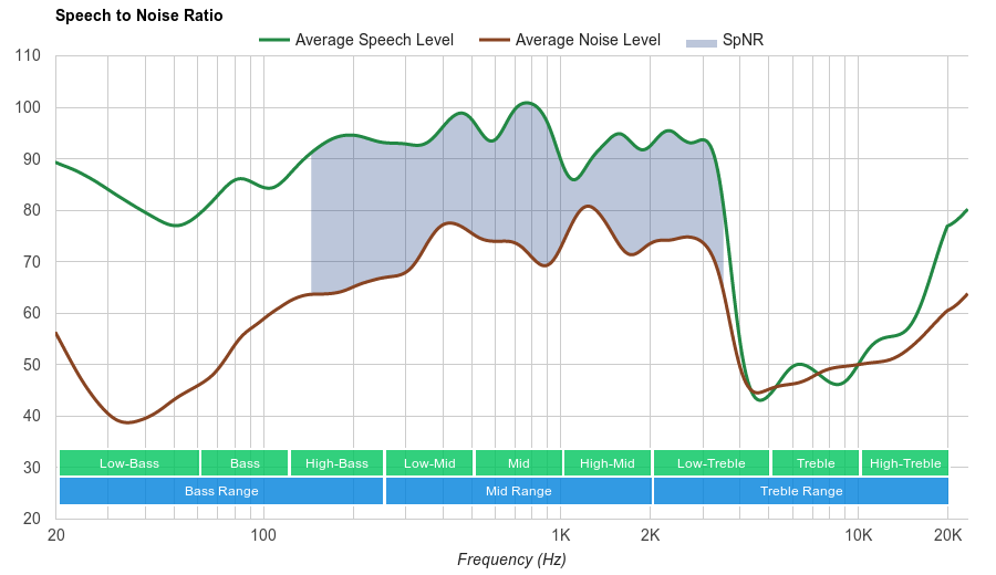 Samsung Level On Wireless SpNR