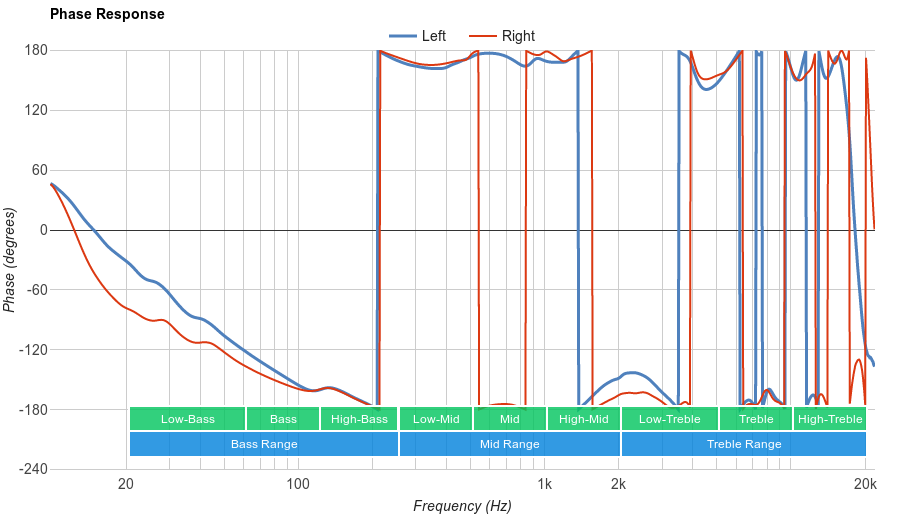 Samsung Level On Wireless Phase Response