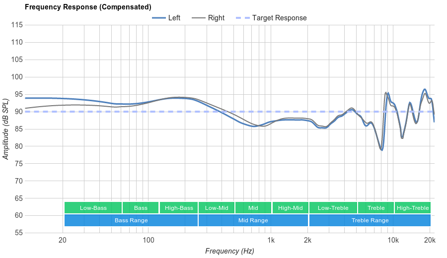 Samsung Level U Pro Frequency Response