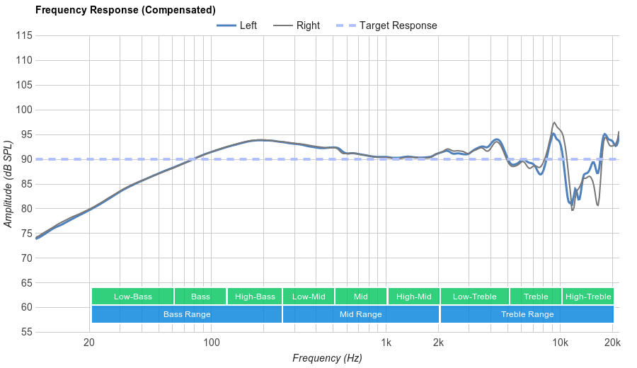 Sennheiser HD 598 Frequency Response