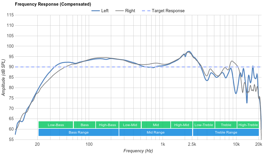 Sennheiser MM 450-X Frequency Response