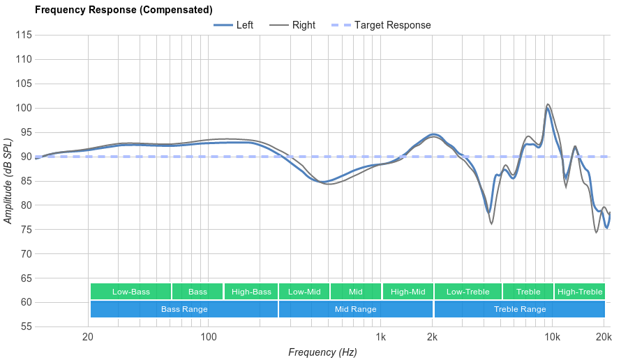 Sennheiser Momentum 2.0 On-Ear Frequency Response
