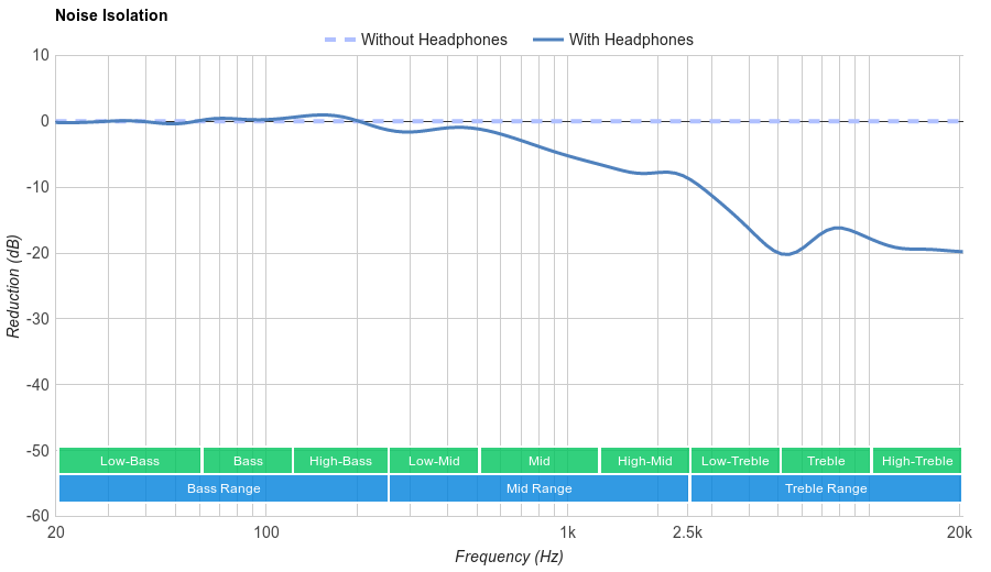 Sennheiser Momentum 2.0 On-Ear Noise Isolation