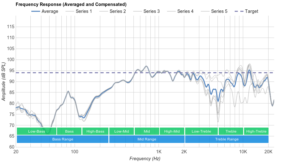 Sennheiser Momentum In-Ear Microphone Frequency Response