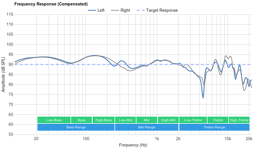 Sennheiser RS 165 Frequency Response