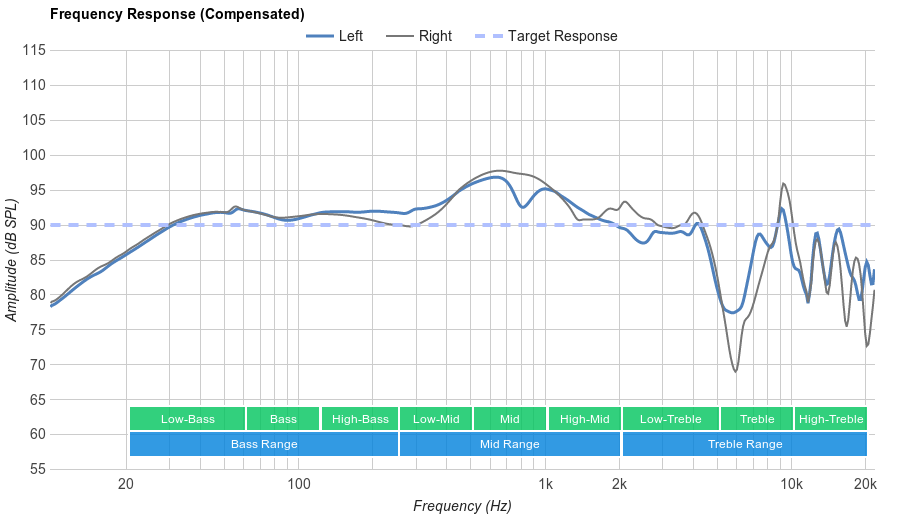 Skullcandy Crusher Frequency Response
