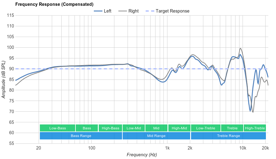 Skullcandy Grind Frequency Response