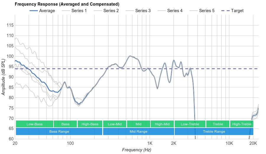 Skullcandy Grind Microphone Frequency Response