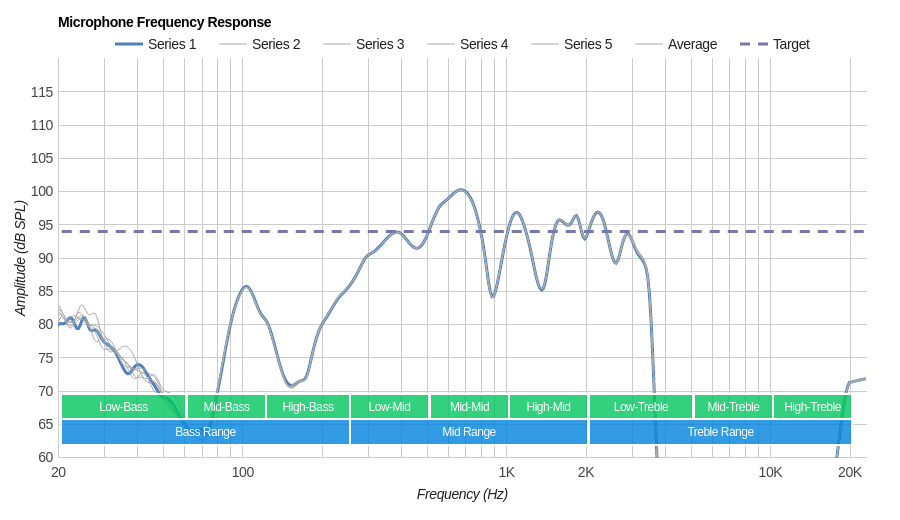 Skullcandy Push Microphone Frequency Response