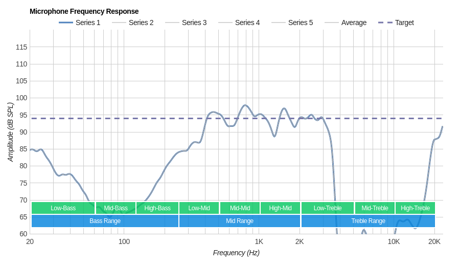 Skullcandy Venue Microphone Frequency Response