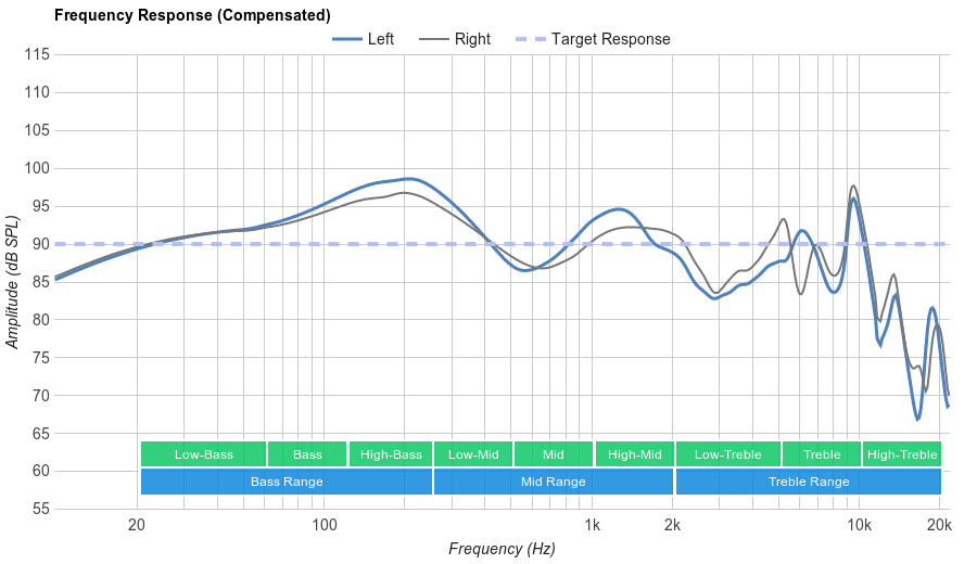 Sony MDR-XB50AP Frequency Response