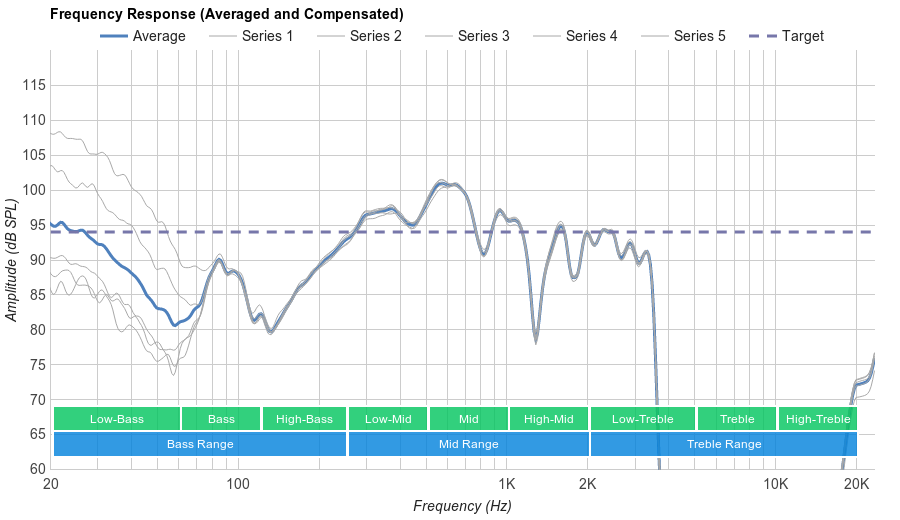 Sony MDR-XB950B1 Microphone Frequency Response