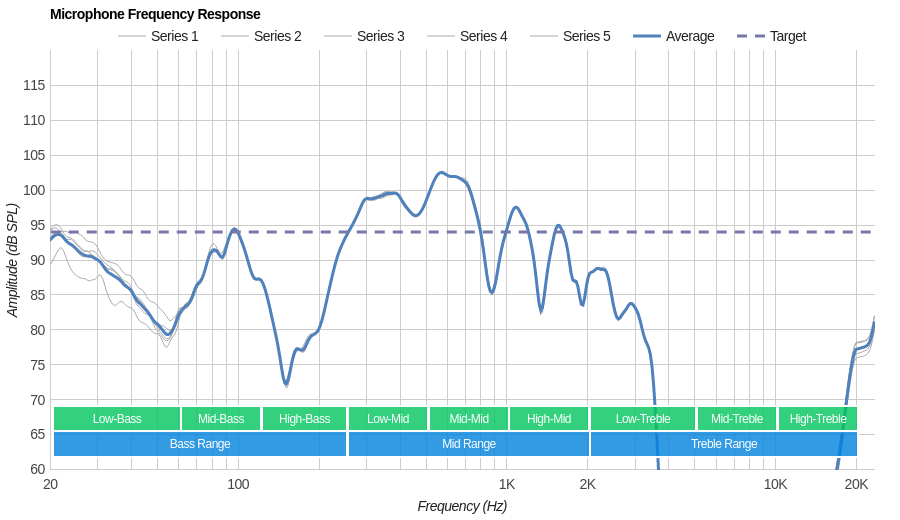 Sony WF-1000X Microphone Frequency Response