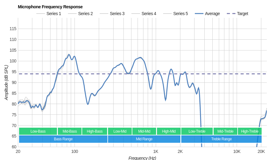 Sony WF-SP700N Microphone Frequency Response