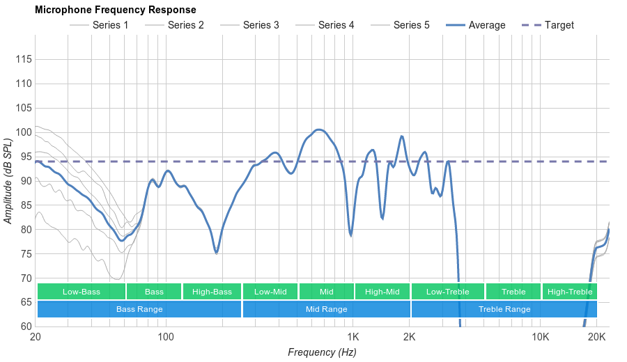Sony WH-1000XM2 Microphone Frequency Response