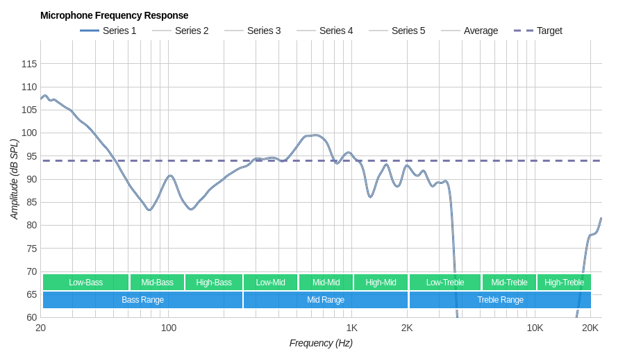 Sony WH-CH500 Microphone Frequency Response