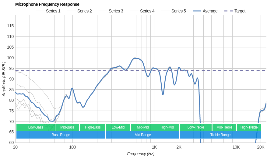 Sony WH-H900N Microphone Frequency Response