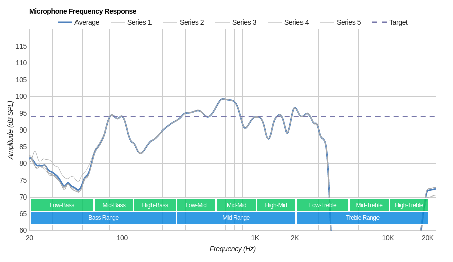 Sony WH-XB900N Wireless Microphone Frequency Response