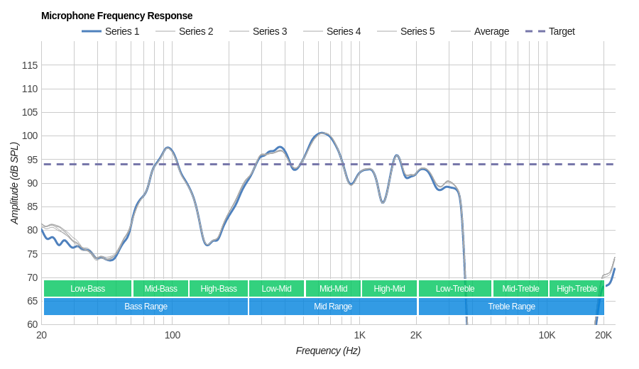 Sony WI-1000X Microphone Frequency Response