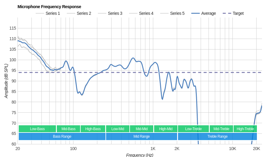 Sony WI-C300 Microphone Frequency Response