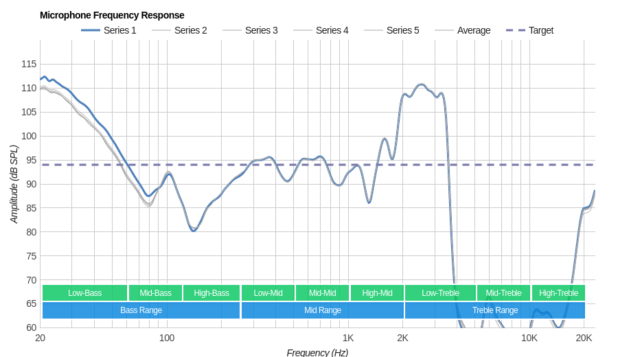 Sony WI-SP500 Microphone Frequency Response