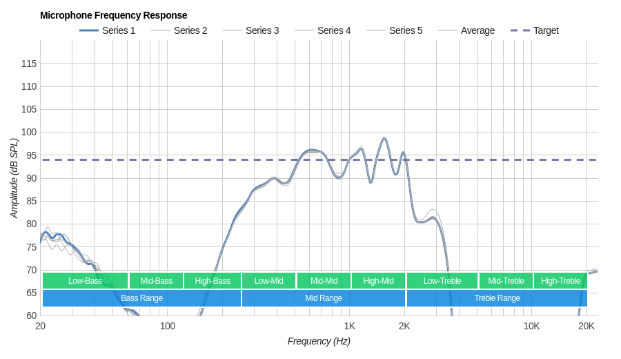 SoundPeats TrueFree Microphone Frequency Response