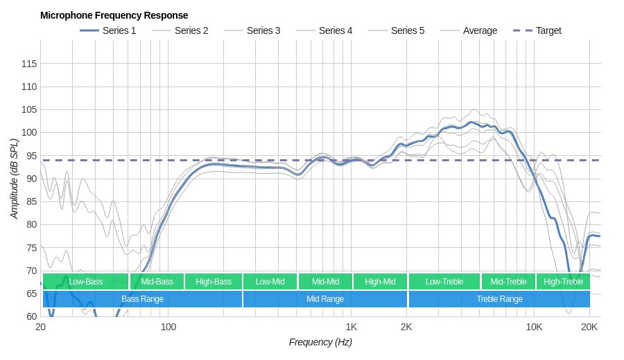 SteelSeries Arctis 5 2019 Edition Microphone Frequency Response