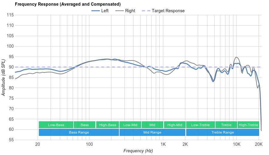 SteelSeries Arctis 7 Frequency Response