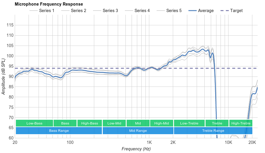 SteelSeries Arctis 7 Microphone Frequency Response
