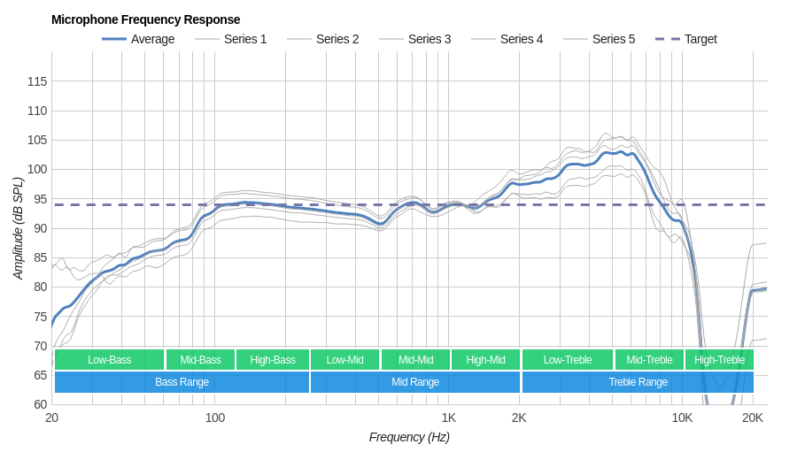 SteelSeries Arctis 9X Wireless Microphone Frequency Response