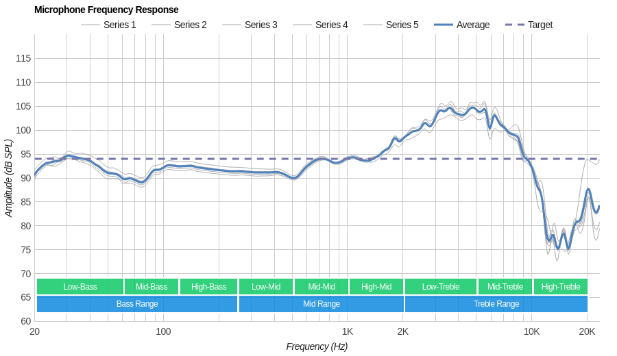 SteelSeries Arctis Pro GameDAC Microphone Frequency Response