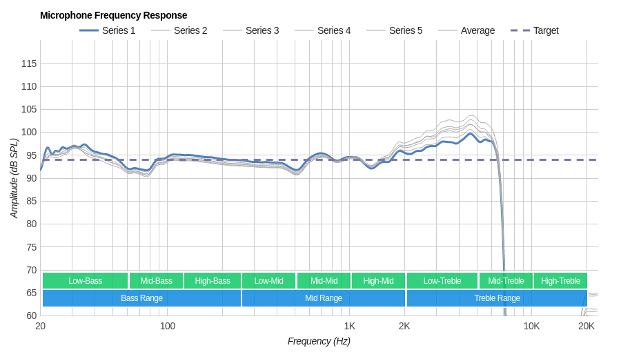 SteelSeries Arctis Pro Wireless Microphone Frequency Response