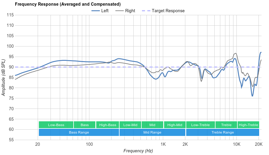SteelSeries Siberia 200 Frequency Response