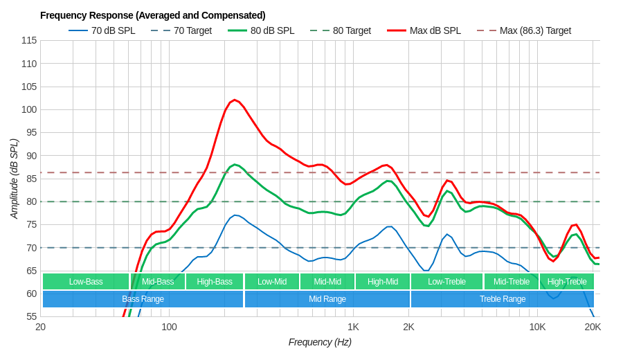 Insignia Fire TV Frequency Response