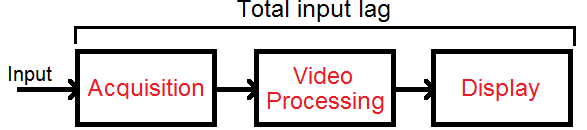 Input lag television workflow