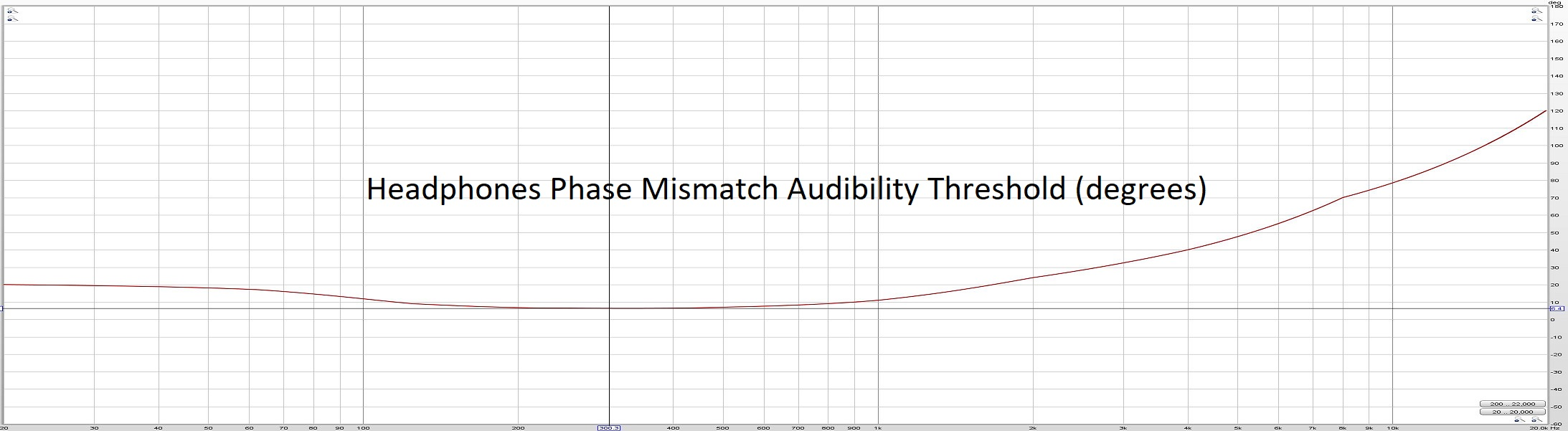 headphones phase mismatch audbility threshold