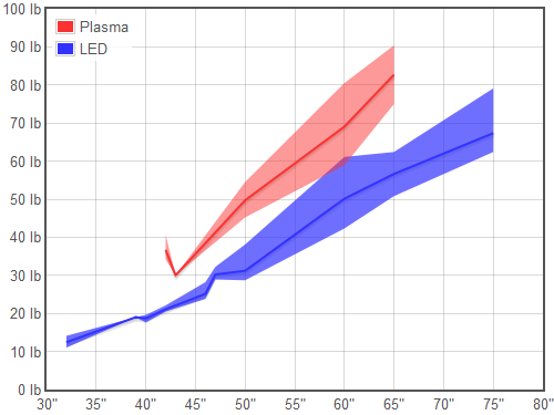 plasma vs led tv weight