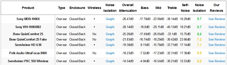 Comparison noise isolation fake real headphones