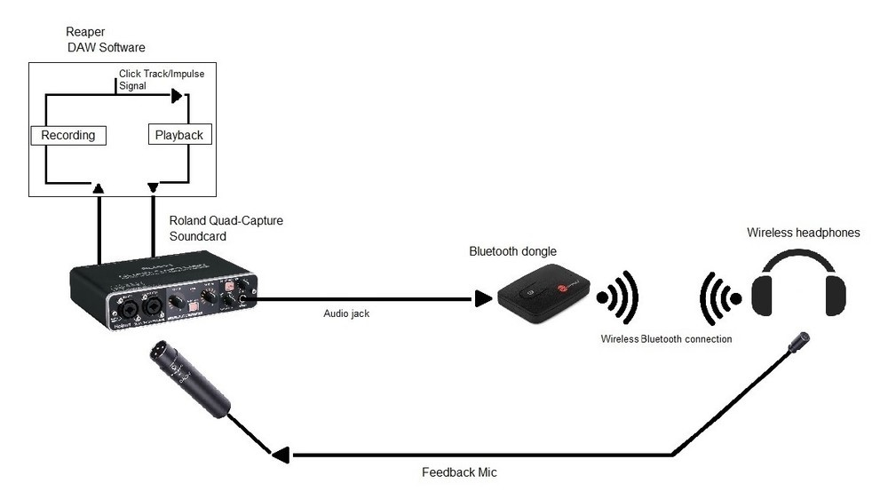 Bluetooth Latency Test