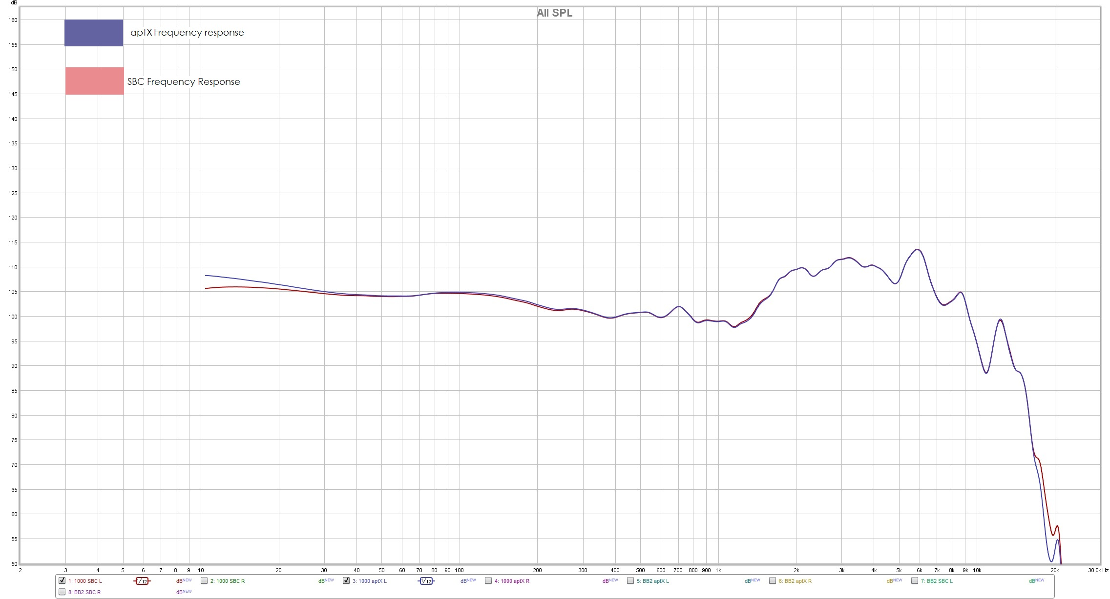 Frequency Response on Sony MDR 1000X