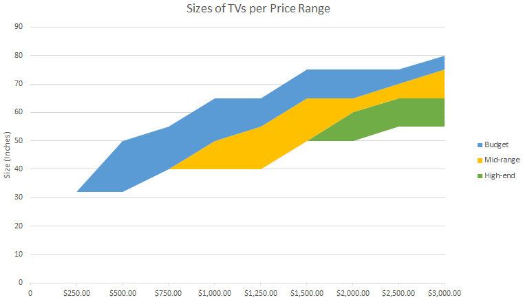 TV Price to Size Buying Guide