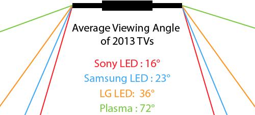 Viewing angle #
